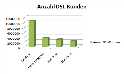 Anzahl-DSL-Kunden