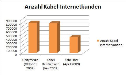 Anzahl Kabel-Internetkunden