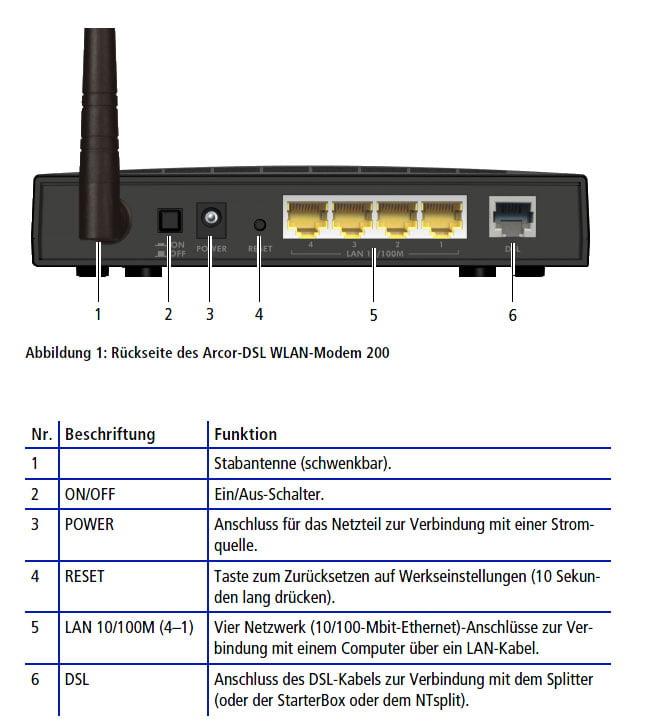 was ist ein dsl router