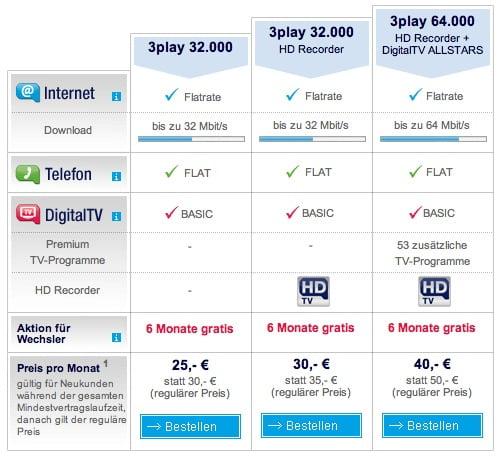Unitymedia 3Play 128 Mbit/s