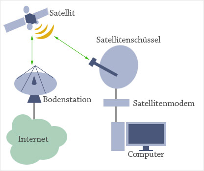 Satelliten-Internet 1-Wege-System
