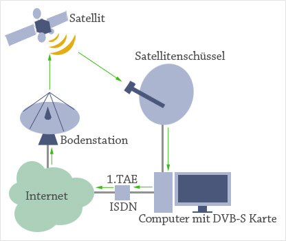 Satelliten-Internet 2-Wege-System