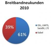 Statistik Breitbandneukunden 2010