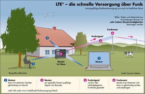 Telekom LTE
