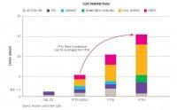 Investitionskosten für DSL-Vectoring sind gering