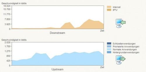 Router Download-Geschwindigkeit